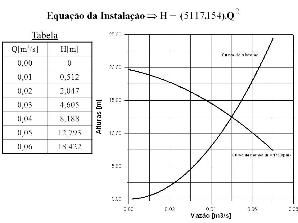 Tabela Q[m3/s] H[m] 0,00 0,01 0,512 0,02 2,047 0,03 4,605 0,04 8,188 0,05 12,793 0,06 18,422